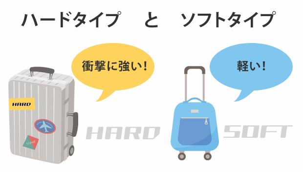 スーツケースはハードとソフトの2タイプ