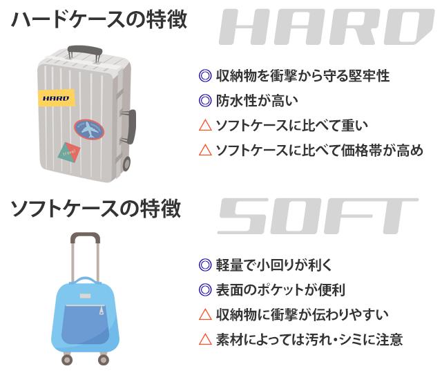 ハードケースの特徴、ソフトケースの特徴