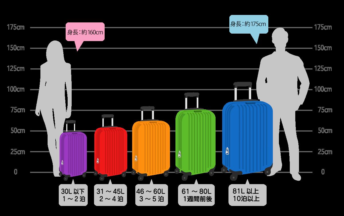 かわいいスーツケースを選ぶときの容量と泊数・大きさの目安