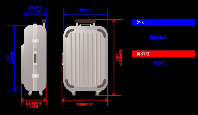 スーツケースサイズ表記の見方について