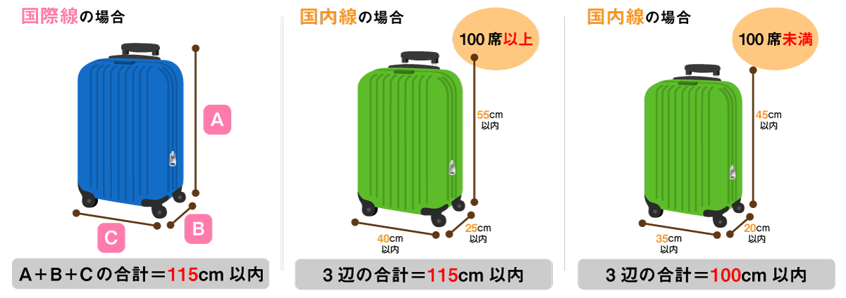 機内持ち込み可能なキャリーケースのサイズは「115cm以内」